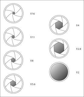 Contoh-contoh Aperture lensa kamera analog