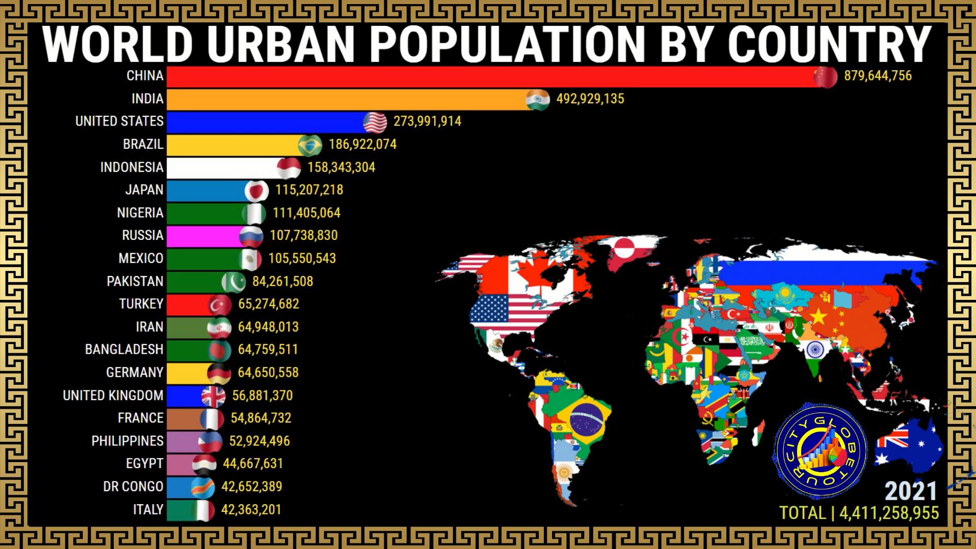 População Urbana