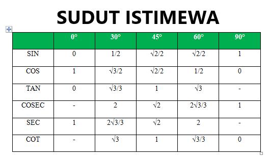 Tabel Sudut Istimewa Sin Cos Tan Cot Sec Cosec