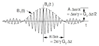 Figure 18.23a of Intermediate Physics for Medicine and Biology, showing the radiofrequency signal used as a π/2 pulse during slice selection.