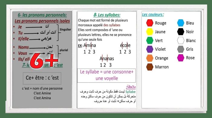 مراجعة في اللغة الفرنسية السنة الرابعة ابتدائي