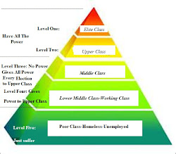 class social caste system american stratification pyramid middle illuminati upper america classes society chart levels english elements systems sociology literature