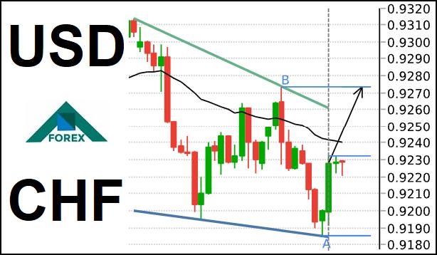تحليل زوج USD/CHF اتجاه هابط مع حركة صعود محتمله