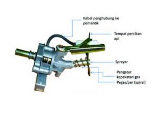 pemantik-api-kompor-gas.jpg