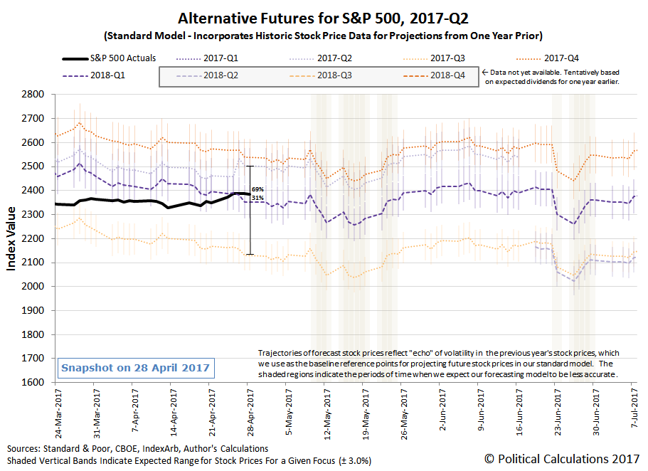 Alternative Futures - S&P 500 - 2017Q2 - Standard Model - Snapshot on 28 April 2017, with effect of DVJN anomaly from Costco special dividend
