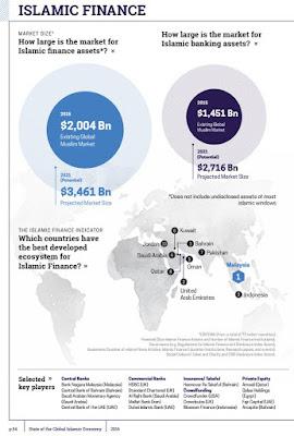 イスラム金融 市場規模