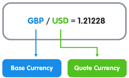 BASE CURRENCIES Atau QUOTE CURRENCIES