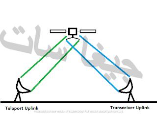 شرح عملية البث الارضي والبث الفضائي مبسط