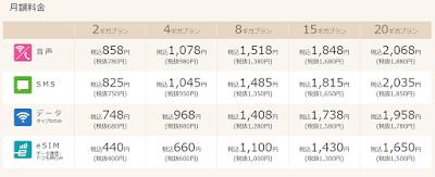 IIJmioの新プラン「ギガプラン」の料金表