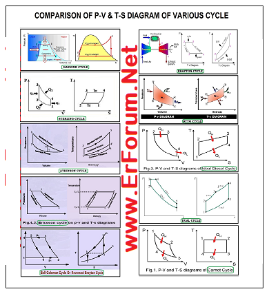 comparative-study-of-thermodynamic-cycles