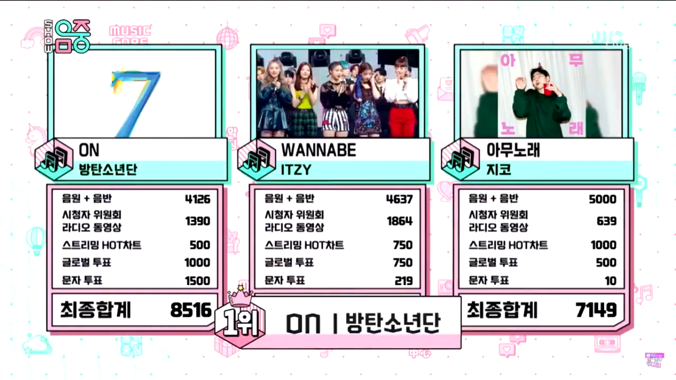 BTS 'ON' Wins 15th Trophy on 'Music Core', Congratulations!