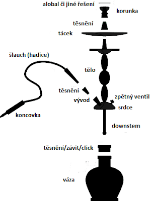 Schéma vodní dýmky.