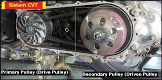komponen cvt motor matic