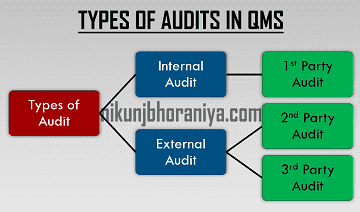 Types of audits in QMS