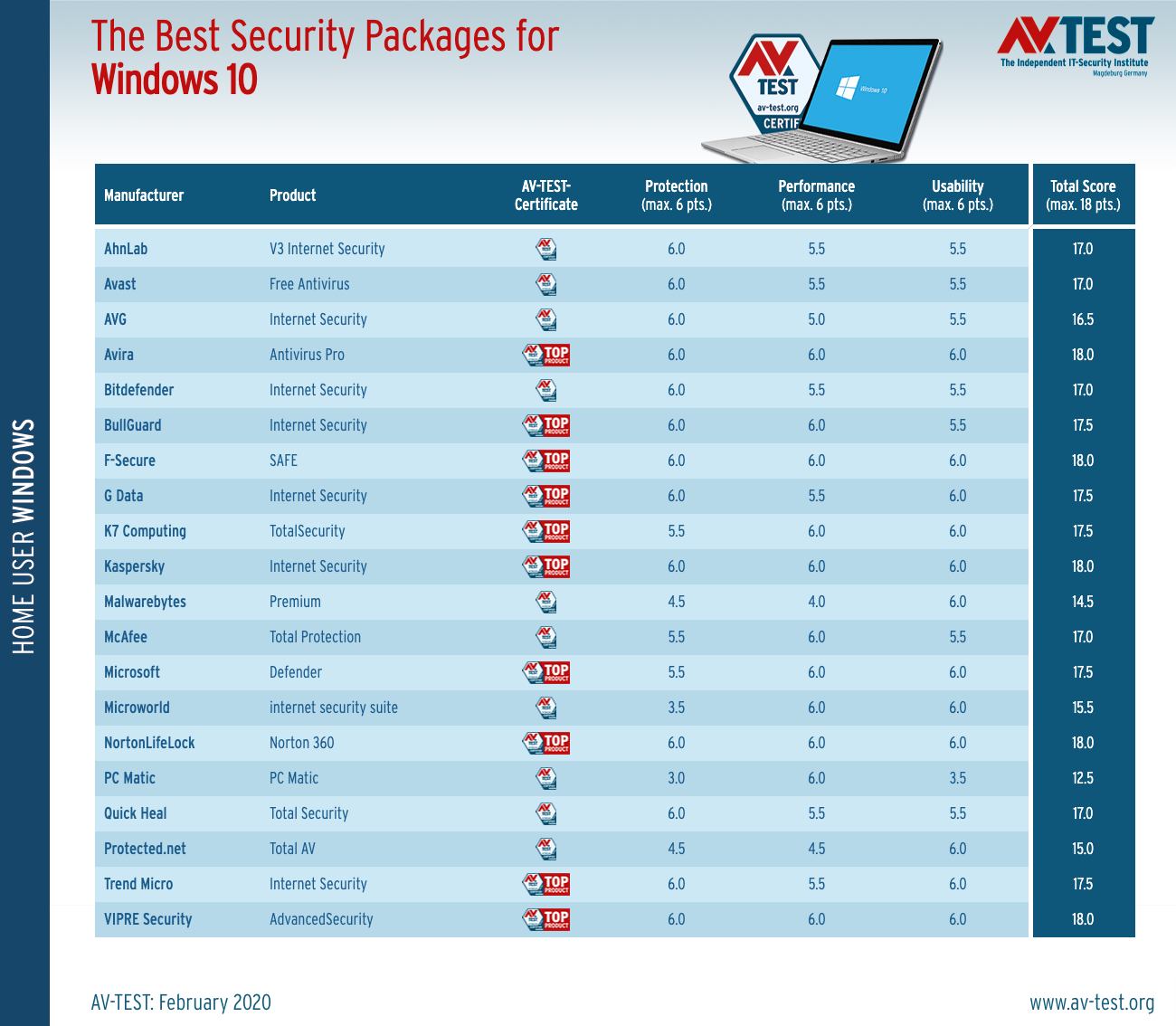 The best Windows 10 antivirus & security software for home users
