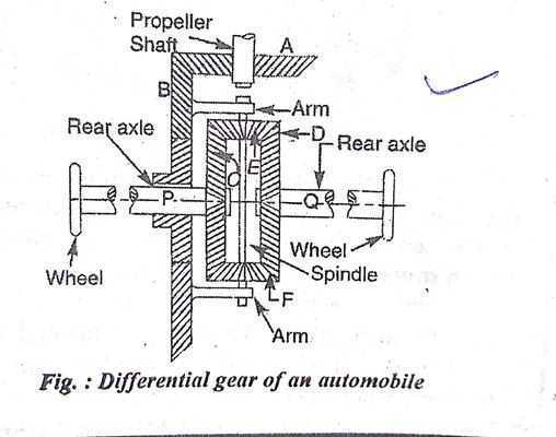Differential Gear of an Automobile