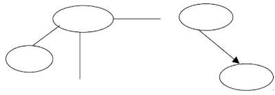 conectores y flechas en Mapa conceptual