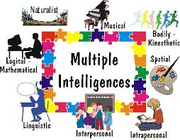 Pengertian Multiple Intelligences (Kecerdasan Jamak)