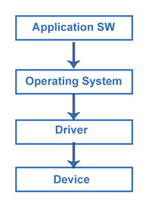 Device Driver Working Concept
