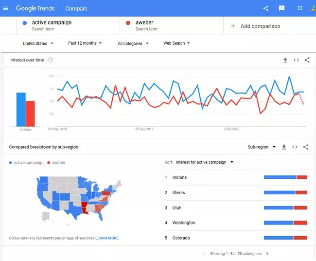 Google Trends Keyword Research Tool