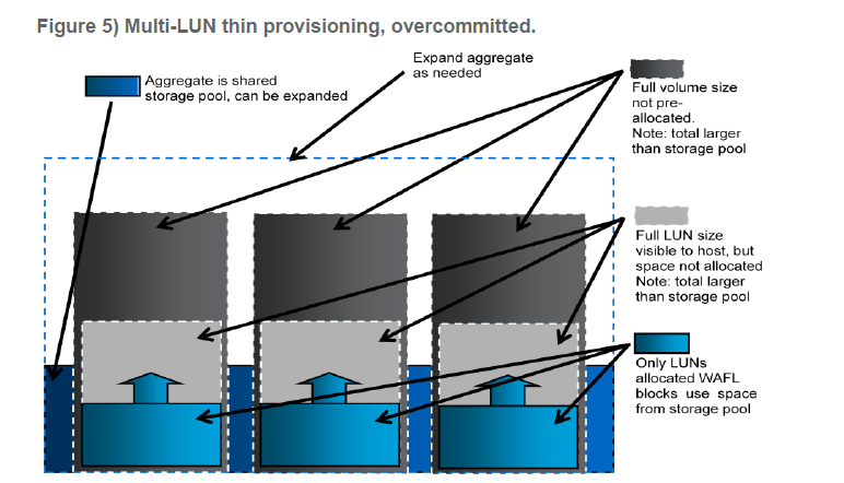 Basic Overview of Thin Provision Volume/LUN   Storage