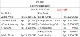 Contoh Soal dan Cara Menghitung Rekonsiliasi Bank PT ABC