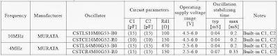 Características de resonador cerámico de 10MHz y 4 MHz