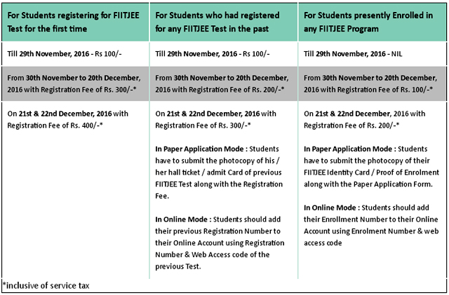 FIITJEE Registration/ Application Fees