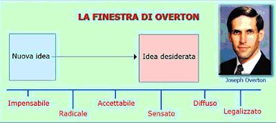 Nin gish zid da - Finestra di overton wikipedia ...