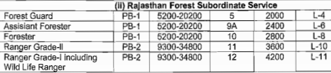 Rajasthan Forest Department Pay Scale of Forest Guard Forester All Posts