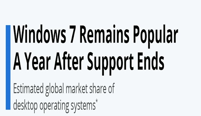 Windows 7 Remains Popular A Year After Support Ends #infographic