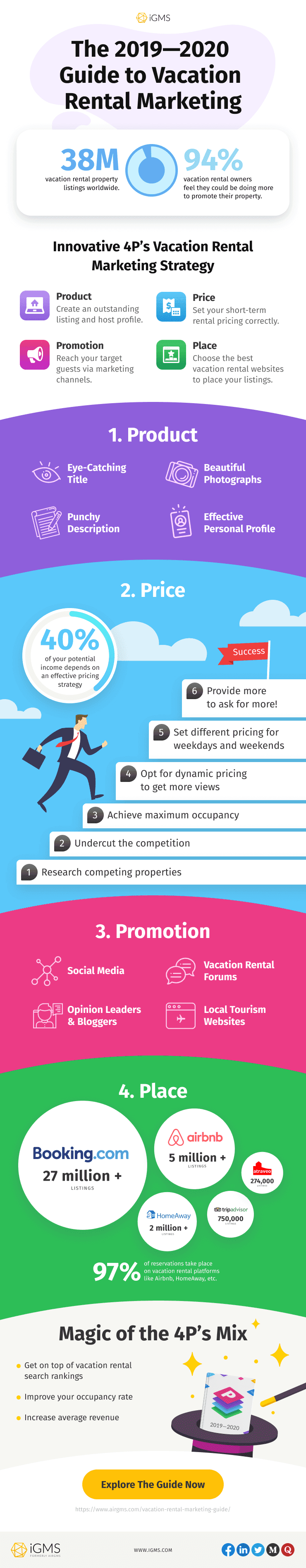 2019—2020 Guide to Vacation Rental Marketing #infographic
