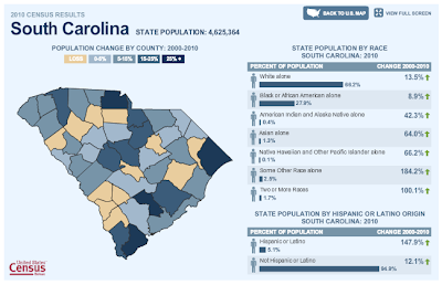 2010 U.S. Census - South Carolina population and racial demographics