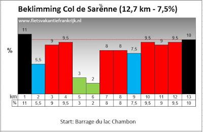 Beklimming Col de Sarenne