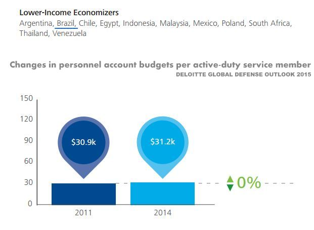 Changes in Personnel Account Budget per active-duty Service Member in Low Income Economizer Countries - Brazil Included  / Deloitte 2015