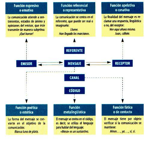 Resultado de imagen de esquema jakobson funciones lenguaje