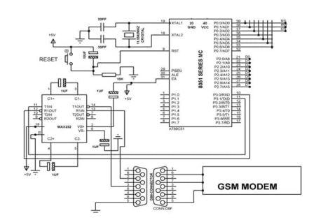 What is GSM
