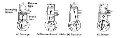 Prinsip Kerja Engine 2 Langkah