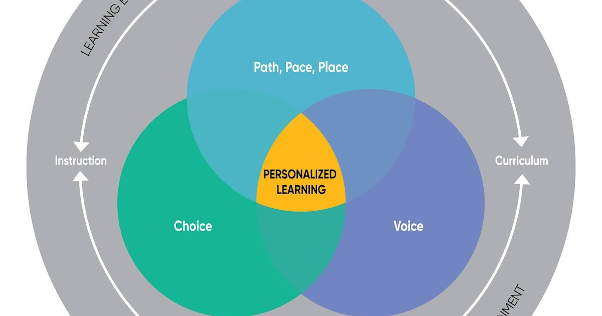 A Principal's Reflections: Differentiating in the Personalized Classroom