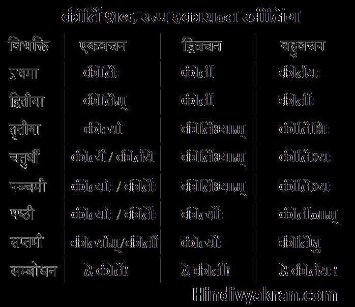 कीर्ति शब्द रूप संस्कृत में – Kirti Shabd Roop In Sanskrit