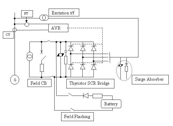 hydro power plants avr automatic voltage regulator. Black Bedroom Furniture Sets. Home Design Ideas