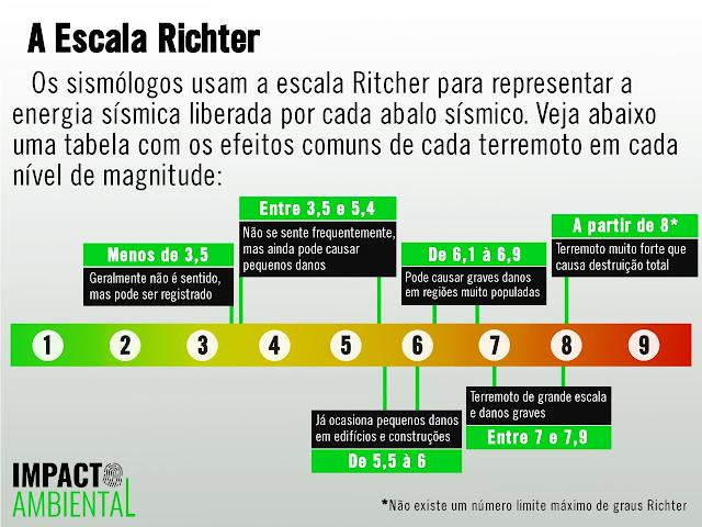 """A imagem mostra um infográfico que explica sobre a Escala Ritcher. Ela diz """"Os sismólogos usam a escala Ritcher para representar a energia sísmica liberada por cada abalo sísmico. Veja abaixo uma tabela com os efeitos comuns de cada terremoto em cada nível de magnitude: Menos de 3,5 Geralmente não é sentido, mas pode ser registrado. Entre 3,5 e 5,4 Não se sente frequentemente, mas ainda pode causar pequenos danos. De 5,5 a 6 Já ocasiona pequenos danos em edifícios e construções. De 6,1 a 6,9 Pode causar graves danos em regiões muito populadas. Entre 7 e 7,9 Terremoto de grande escala e danos graves.A partir de 8 Terremoto muito forte que causa destruição total. Não existe um número limite máximo de graus Ritcher."""""""