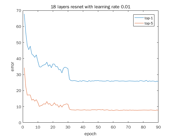 Fine-tuning pre-trained ResNet model with different learning rate