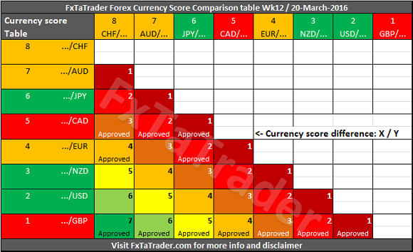 Forex currency pair volatility