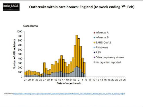 190221 indieSAGE outbreaks in care homes by week