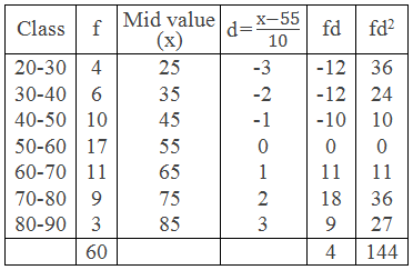 Example 3 Table for Standard Deviation by Deviation Method