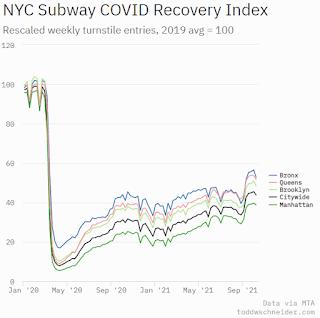 New York City Subway Usage