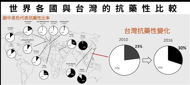台灣的抗藥性在六年內增加了7%