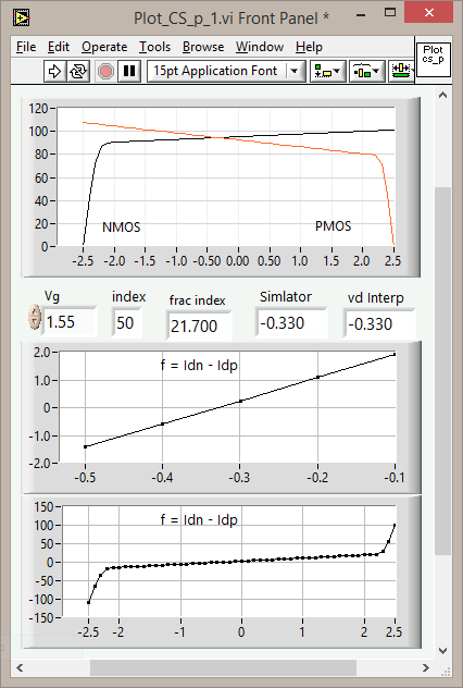 LabVIEW SPICE Level 3 Simulation of a Resistance Feedback