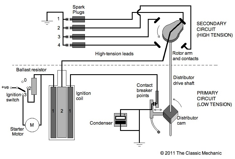 the classic mechanic points/condenser ignition explained